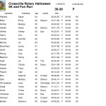 corrected results -final - Nov 4 2015 Crossville Rotary-2
