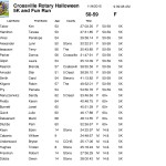 corrected results -final - Nov 4 2015 Crossville Rotary-3