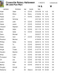 corrected results -final - Nov 4 2015 Crossville Rotary-4
