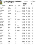 corrected results -final - Nov 4 2015 Crossville Rotary-5